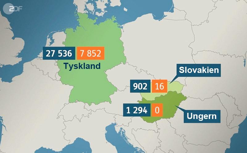 EU:s kvoter. Tilldelad kvot i blått, i verkligheten mottagna migranter i orange. Grafik: ZDF