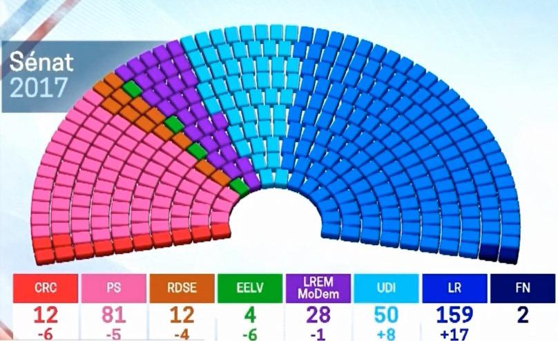 Konservativa har: Les Républicains 159 platser och Front National 2 platser. Liberala UDI och UC har tillsammans 50 platser och en del av dem kan tänkas rösta med LR och FN.